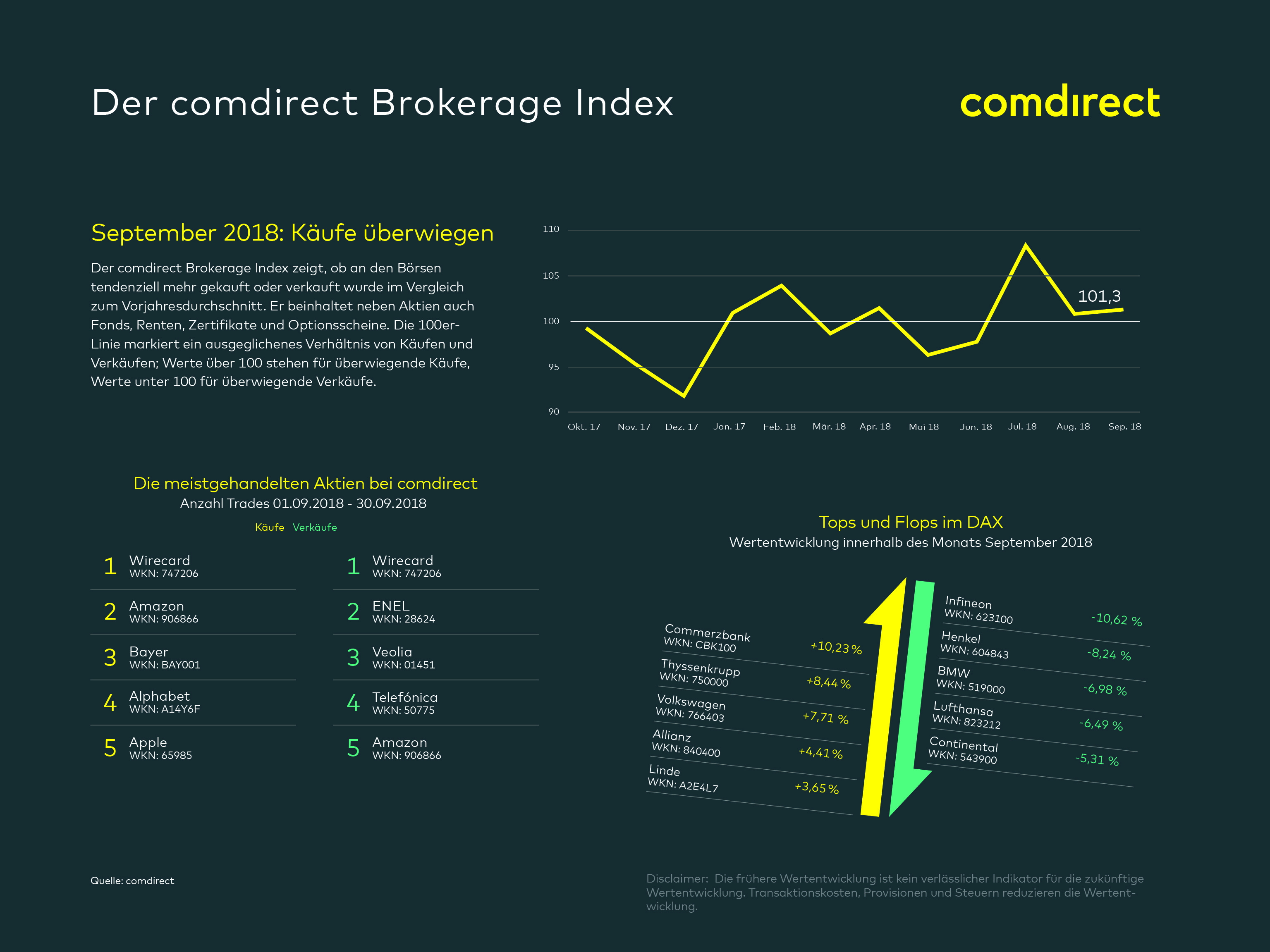 Der comdirect Brokerage Index für September 2018 liegt bei 101,3 Punkten