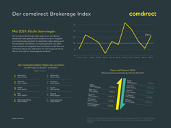 comdirect Brokerage Index Januar 2019