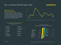 comdirect Brokerage Index September 2019