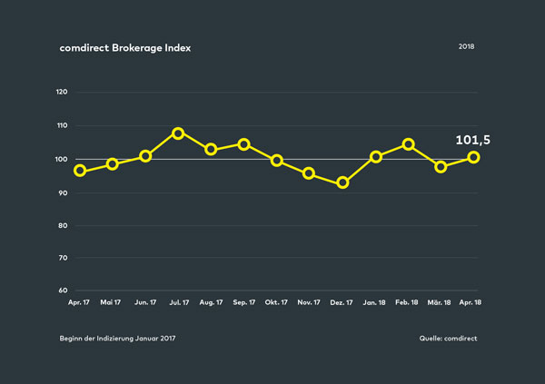 comdirect Brokerage Index März 2018