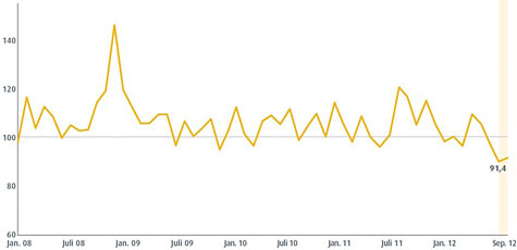 comdirect Brokerage Index September 2012 (Quelle: comdirect)