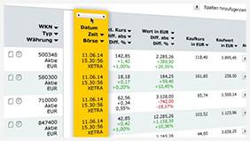 Comdirect Depot Leistungsstark Und Mit Vielen Vorteilen Comdirectde
